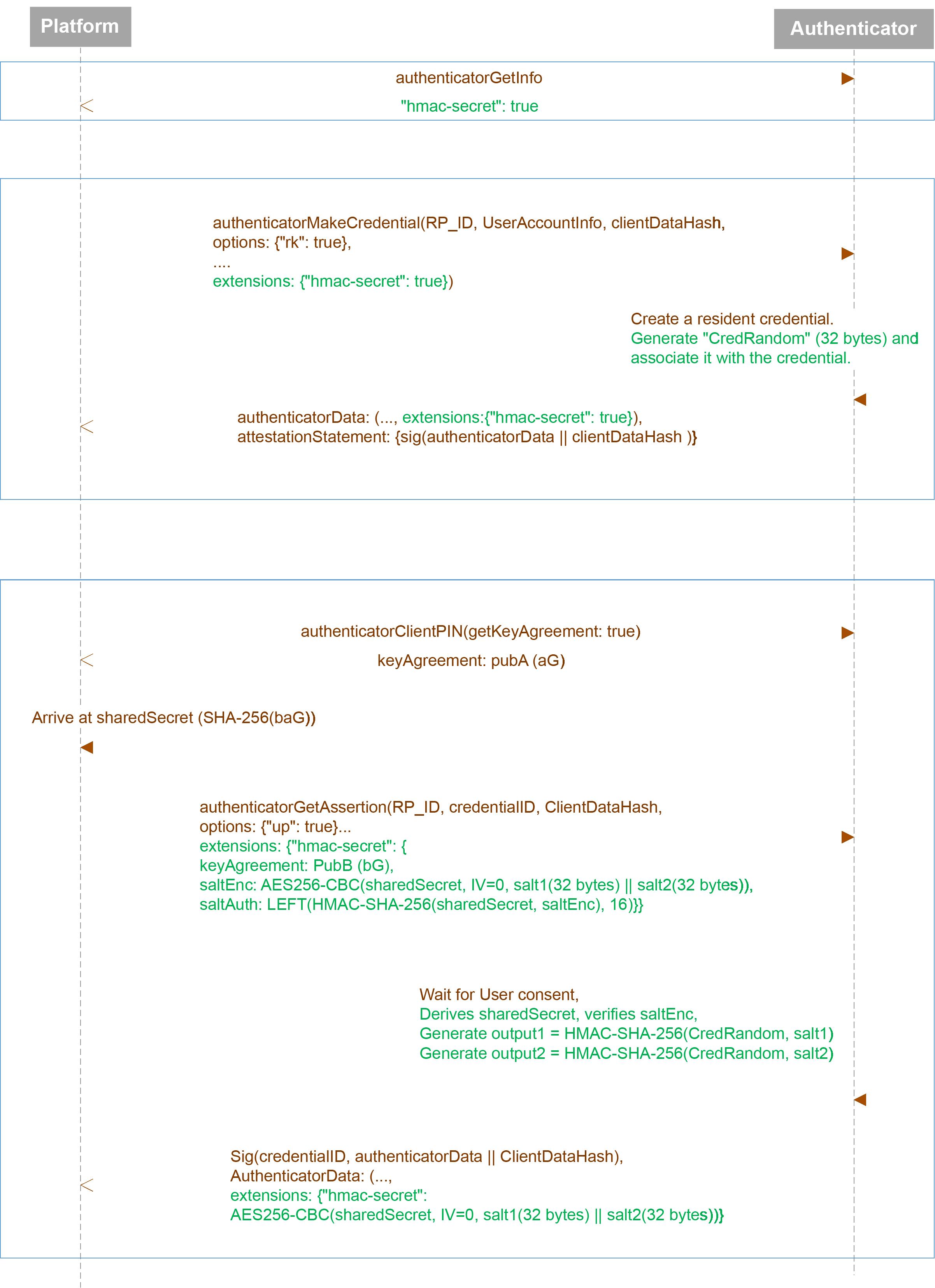 Client to Authenticator Protocol (CTAP)